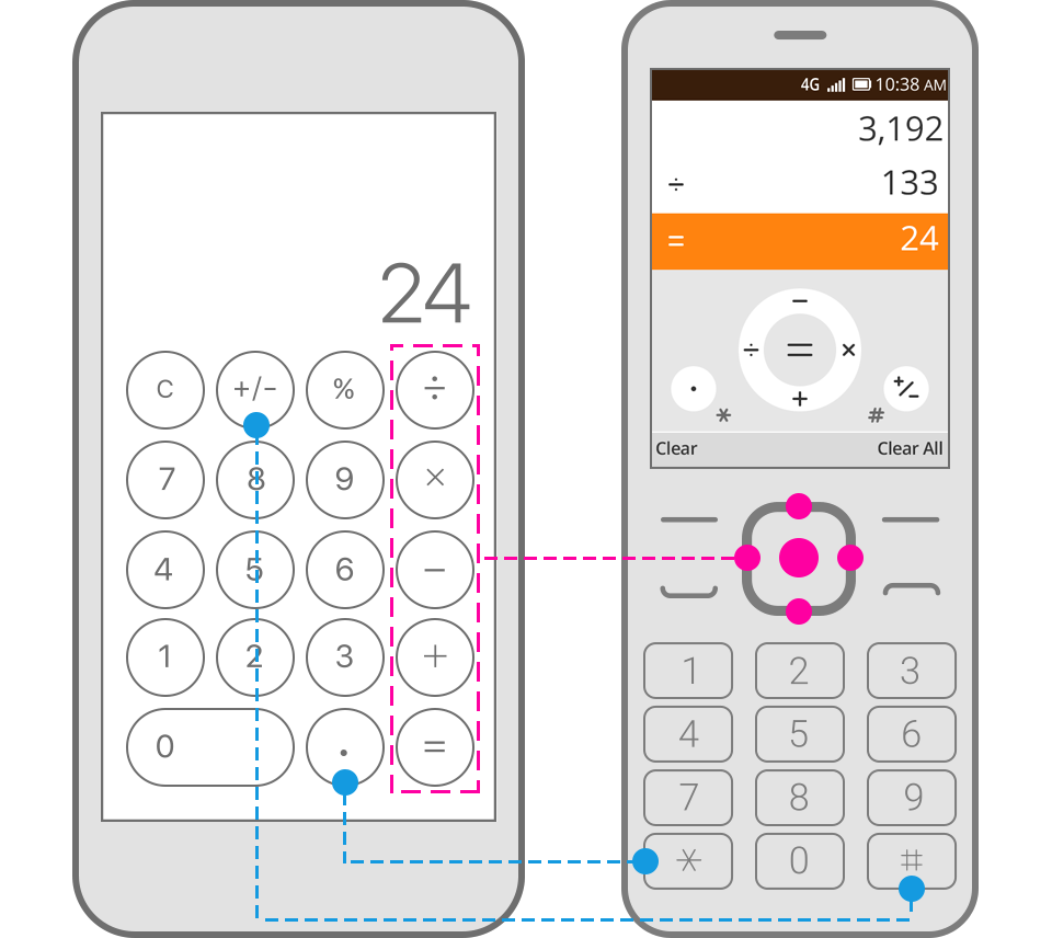 Optimizing Smartphone Apps for Smart Feature Phones