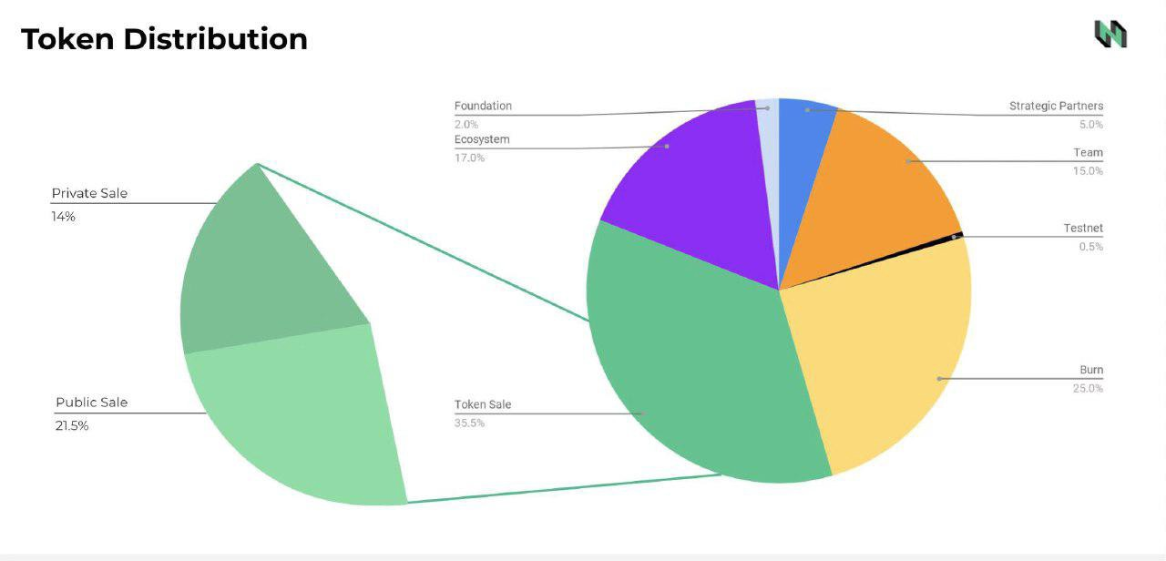 Token Distribution chart by Nervos