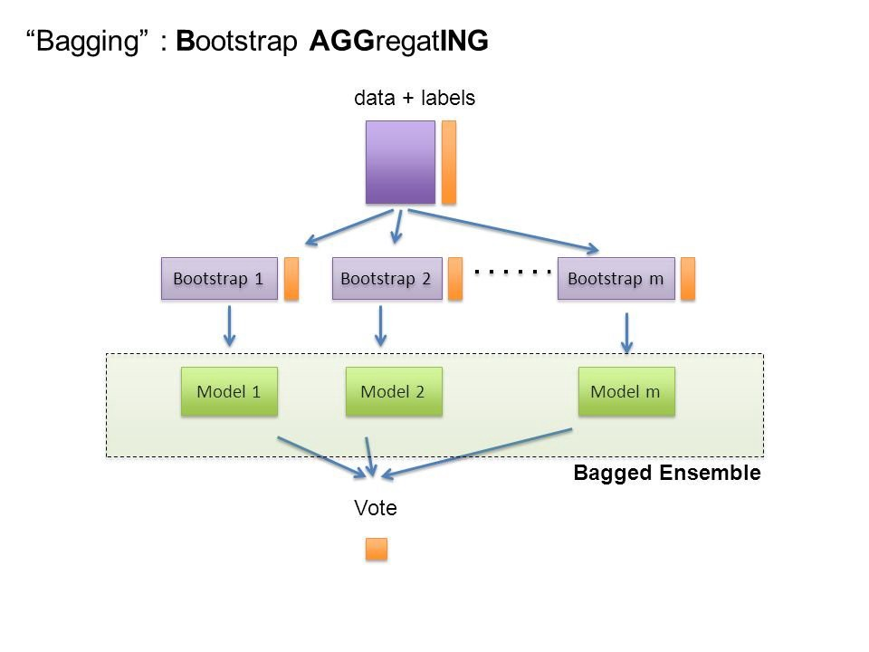 Boosting, Bagging, and Stacking — Ensemble Methods with