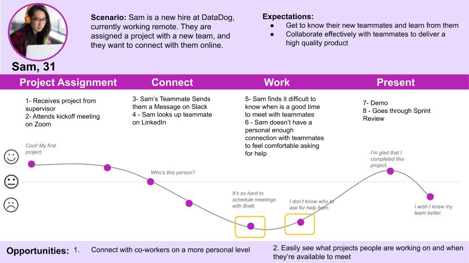 An image of the User Journey Map for Sam; it's a map of a recent experience Sam had working on a new project.