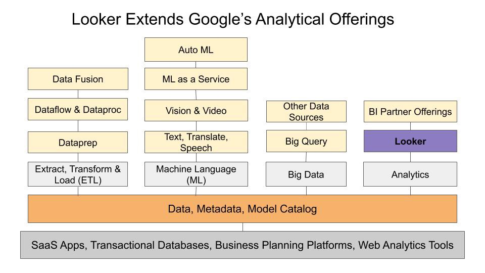 Digram showing Google's cloud offerings and how Looker will be extending their analytical assets.
