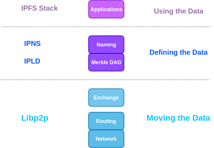 diagrammatic representation of IPFS stack