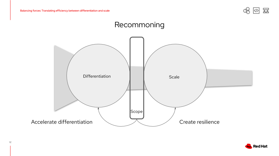 Recommoning, the practice of increasing value of resources by making them widely available and easily accessible.