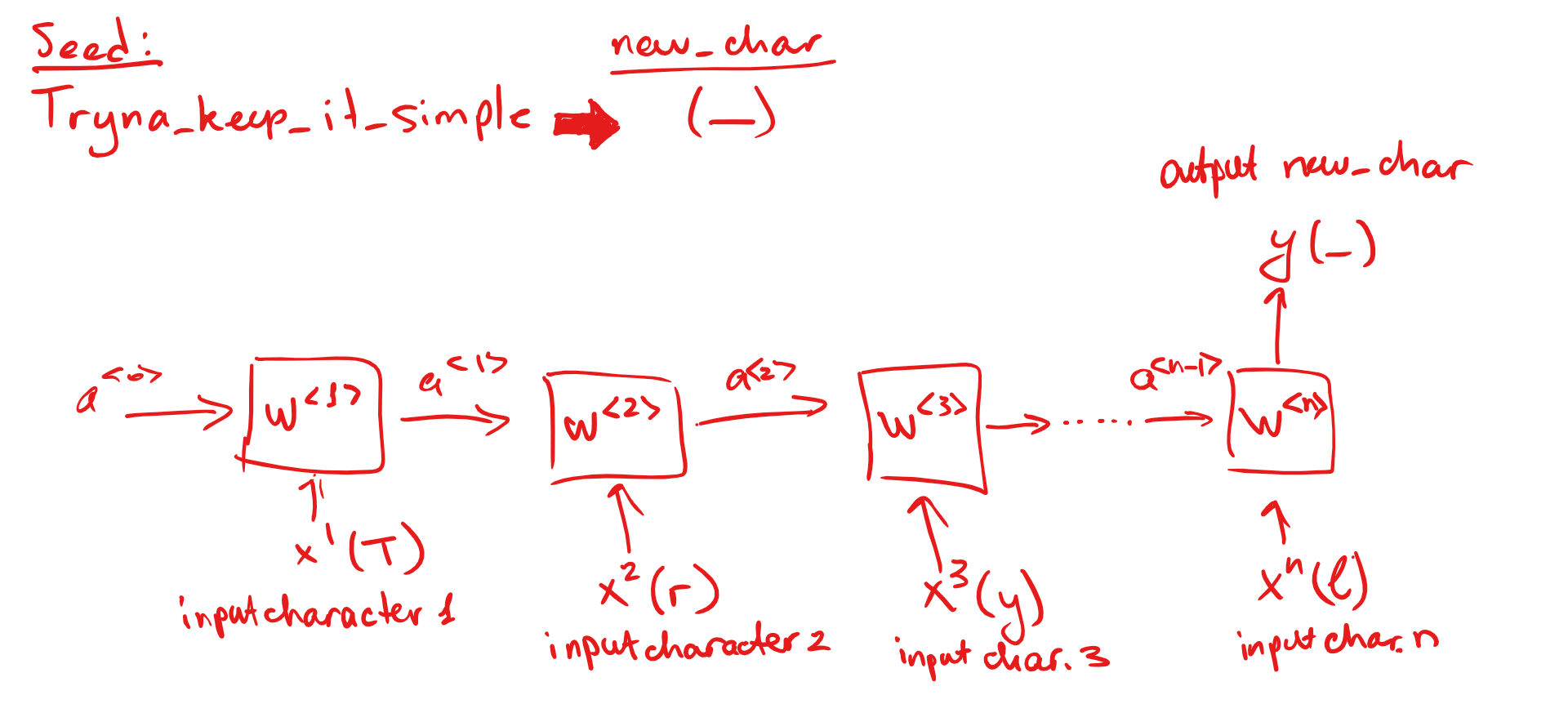 Overview of a simple RNN