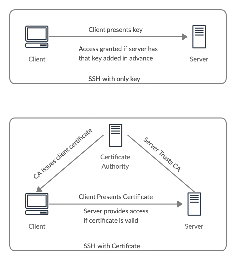 How To Use SSH Certificates For Scalable, Secure, And More