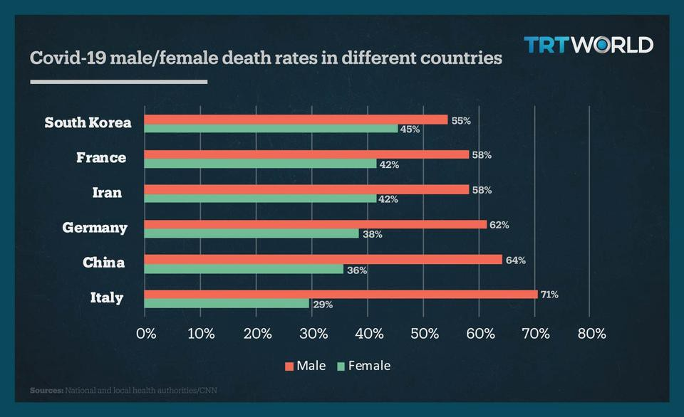 Male/Female death rates from COVID19 by country
