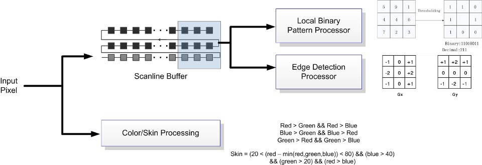Computer Vision Algorithms implemented on FPGA - Christos