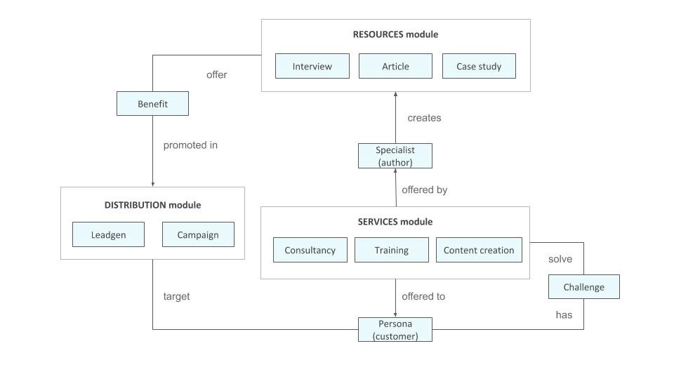 Content model for content marketing agency