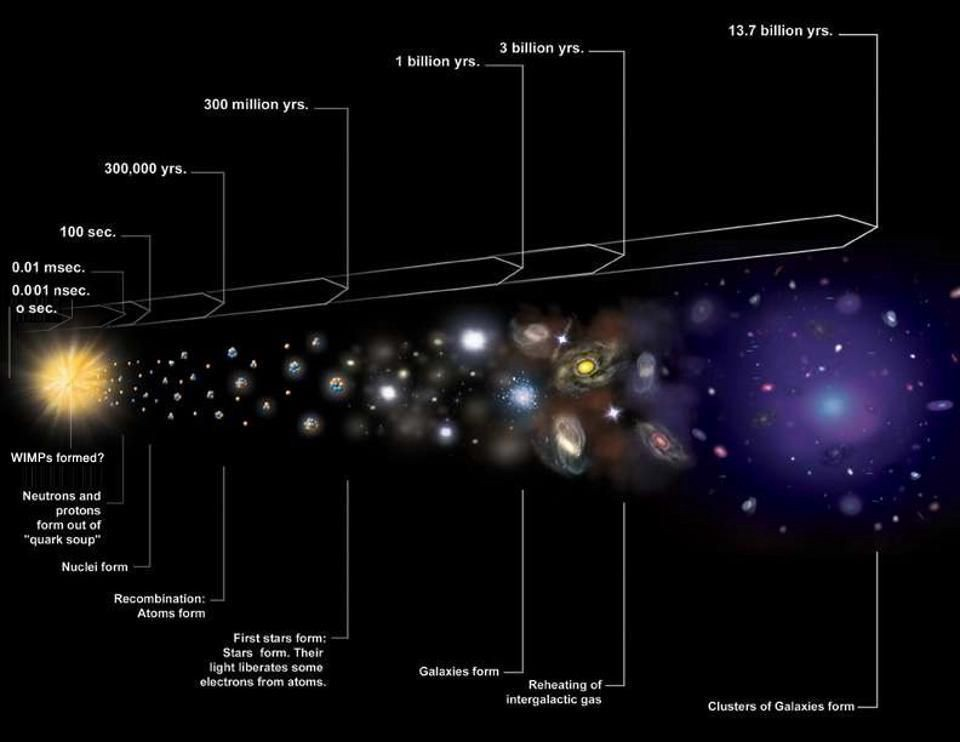 This Is Why There Are No Alternatives To The Big Bang
