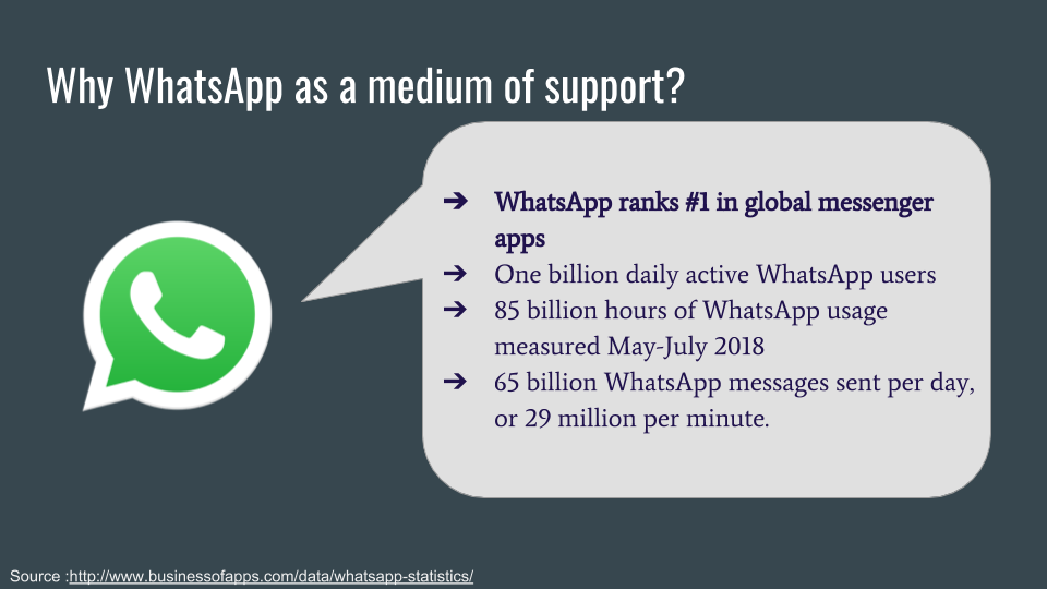 How to leverage WhatsApp for improving TB care - Saurabh