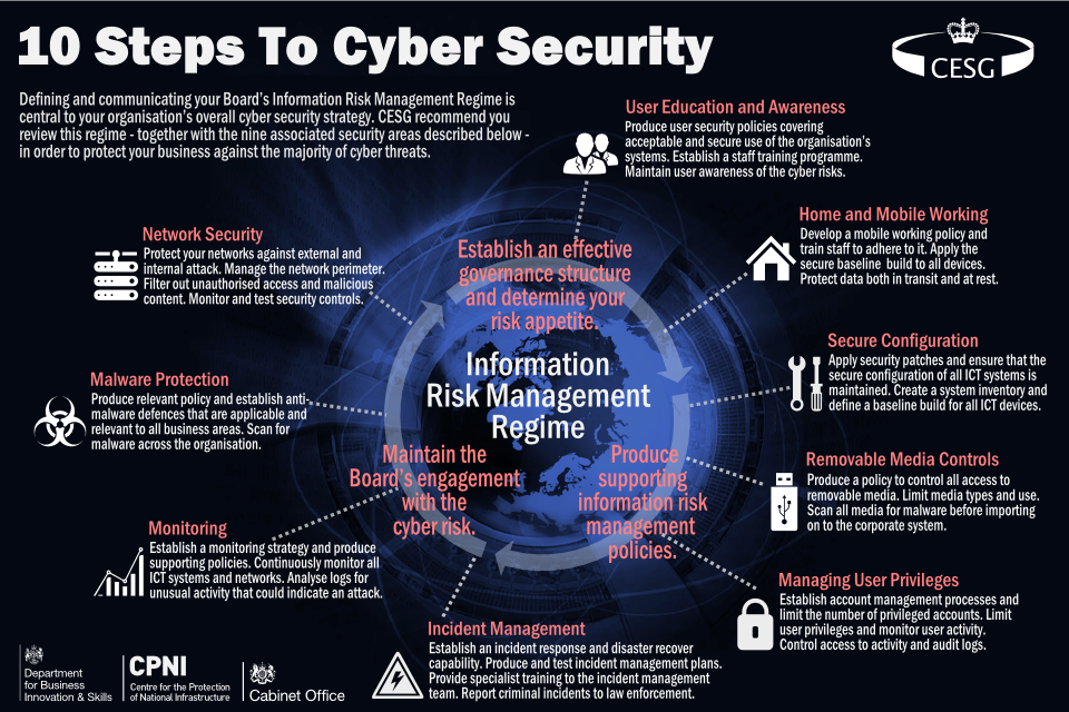 Cybersecurity 101: 10 Steps To Cyber Security and Beyond for