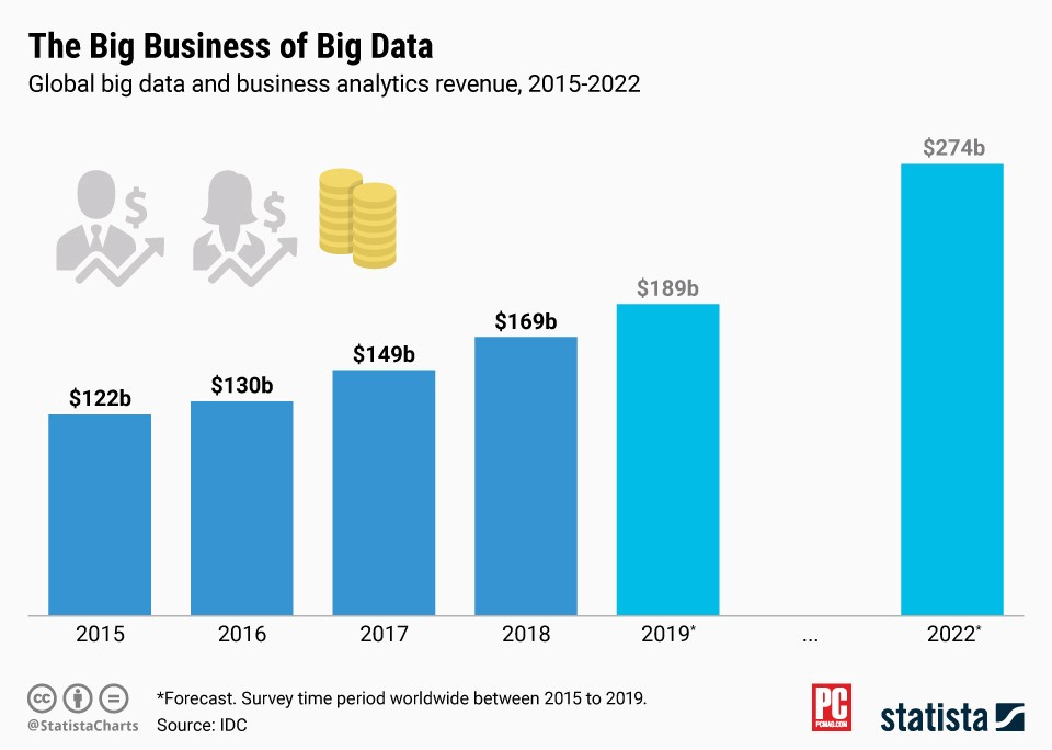 Revenue Trends for Big Data and Business Analytics Business