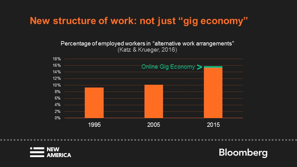 Setting the Stage for the Future of Work: Deep Shifts and