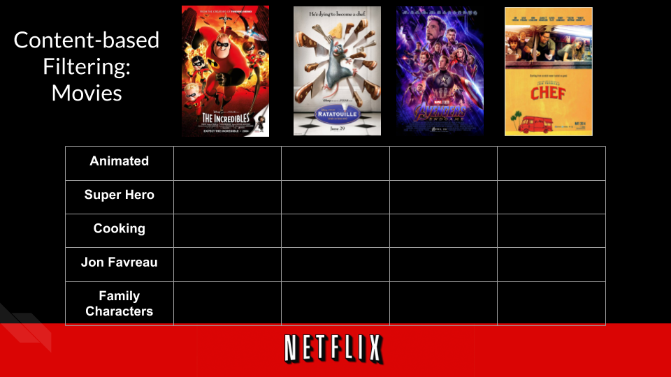 Movies and their specificly selected features.