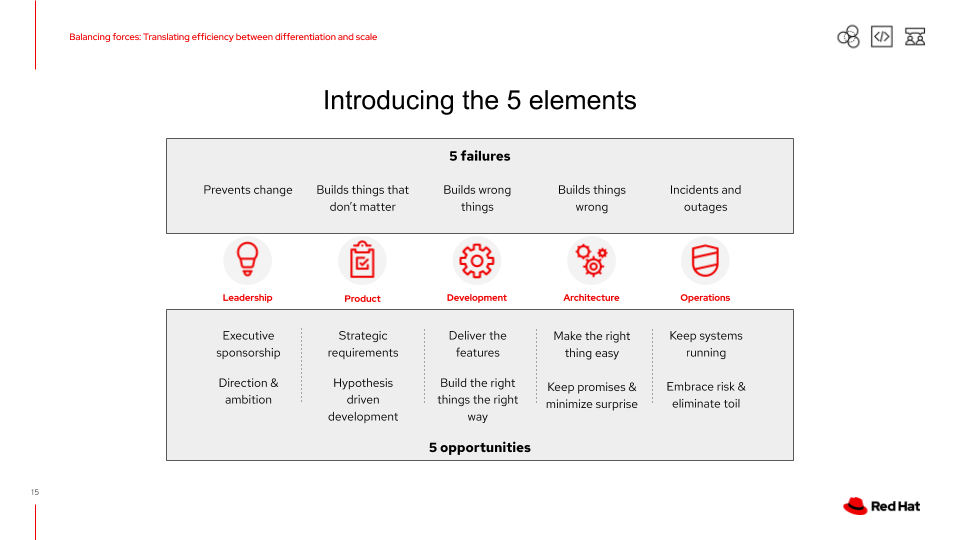 Introduction of the 5 elements; failures as well as opportunities.