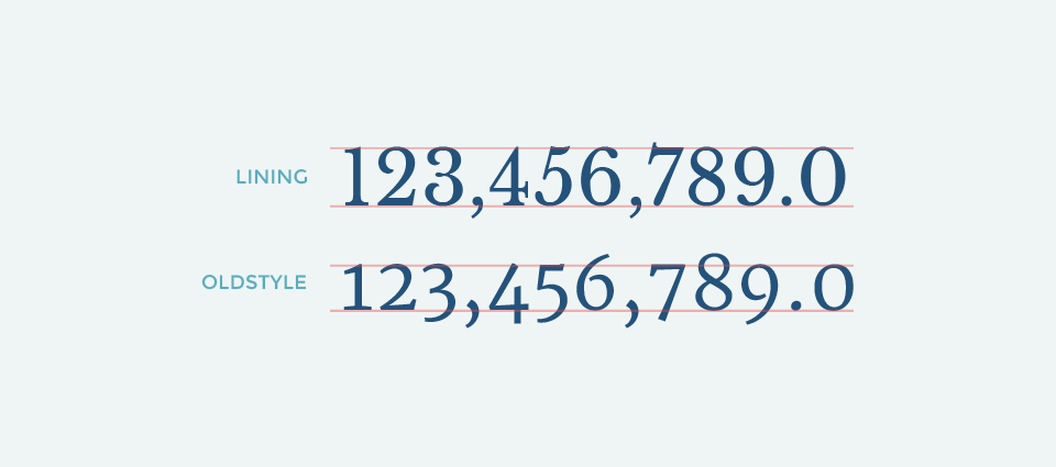 Finding the Best Free Fonts for Numbers - Graphiq Blog