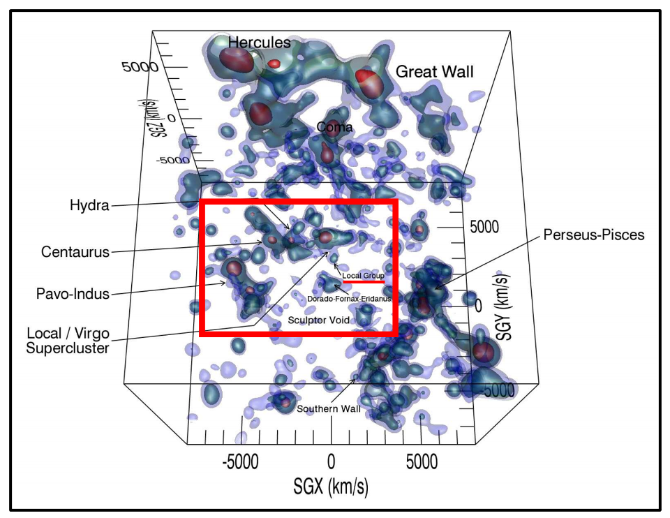 A 3D model of the density structure of various superclusters with the Laniakea Supercluster indicated by the red box.