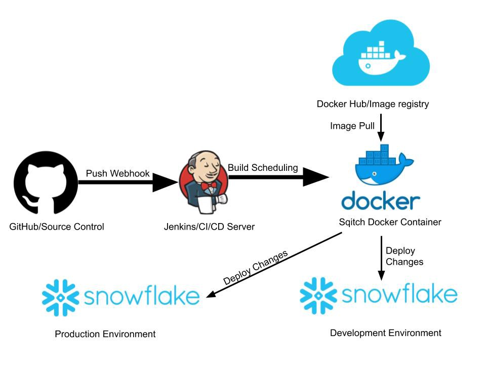 How to Setup a CI/CD Pipeline for Snowflake using Sqitch and