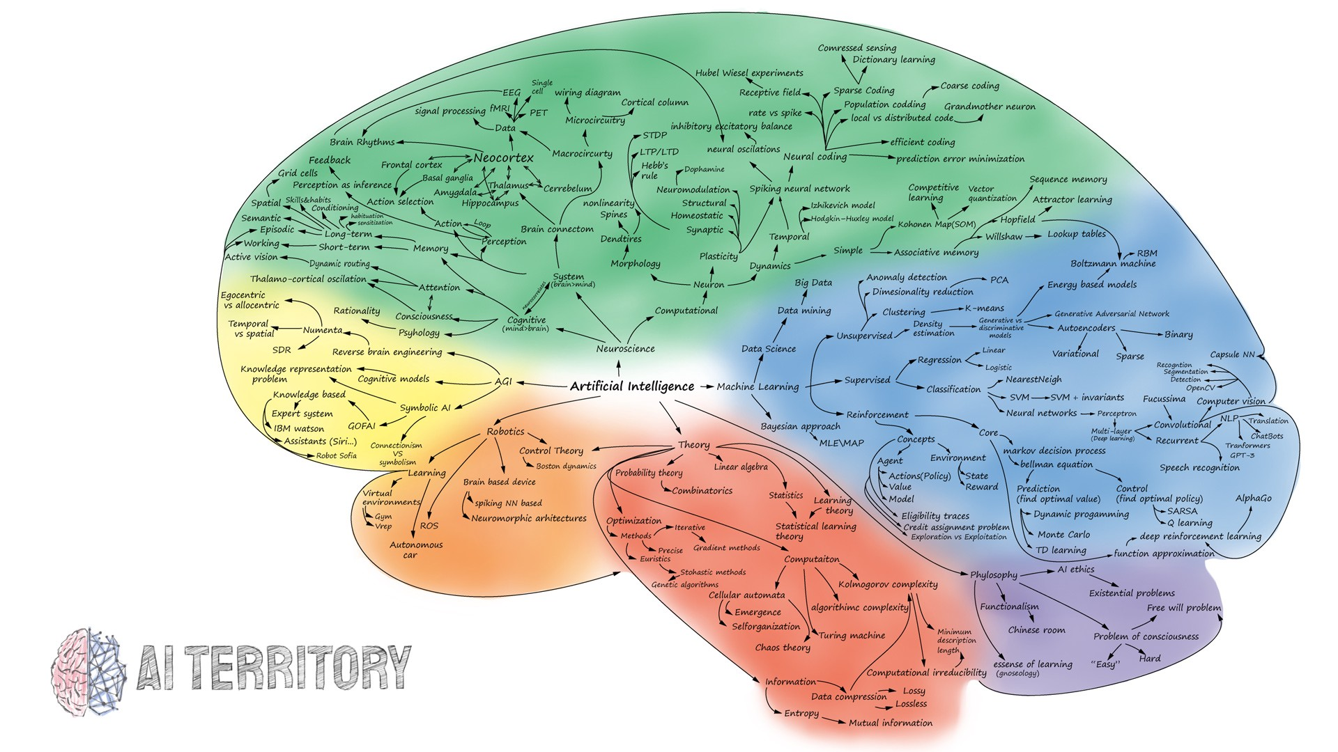 The Map of Artificial Intelligence (2020)