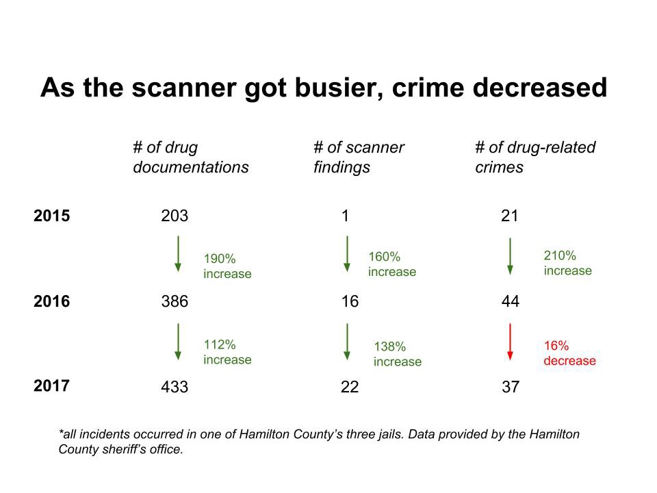 Hamilton Co  jail body scanner helped reduce violence in