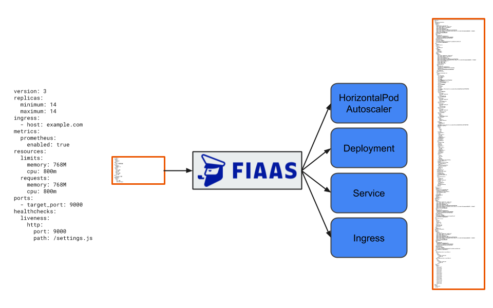 Diagram illustrating difference in relative size when transforming from FIAAS config to native Kubernetes resources.