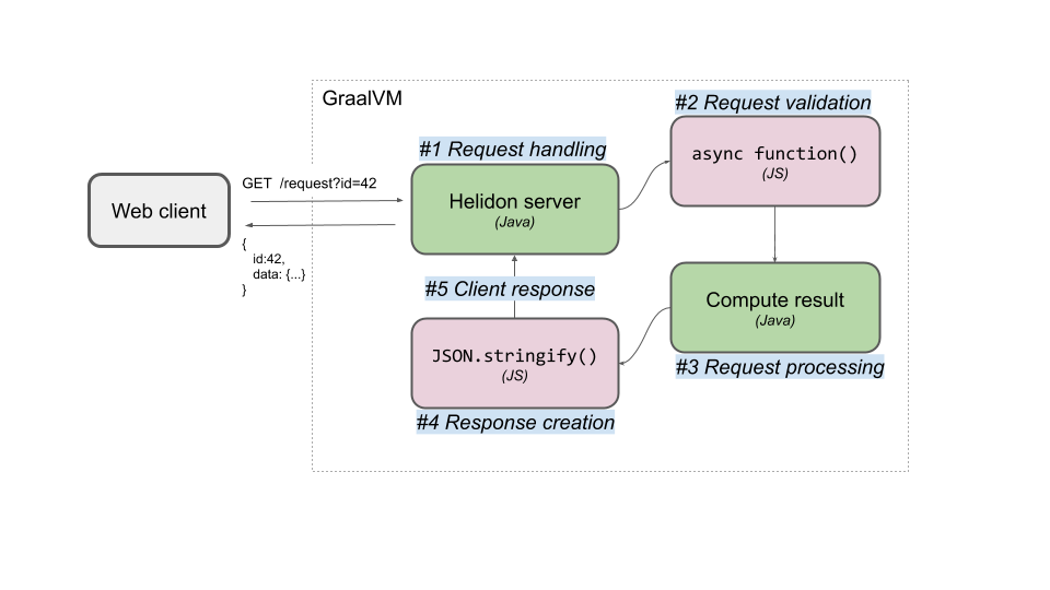Diagram of interactions between Java and JavaScript in the demo application