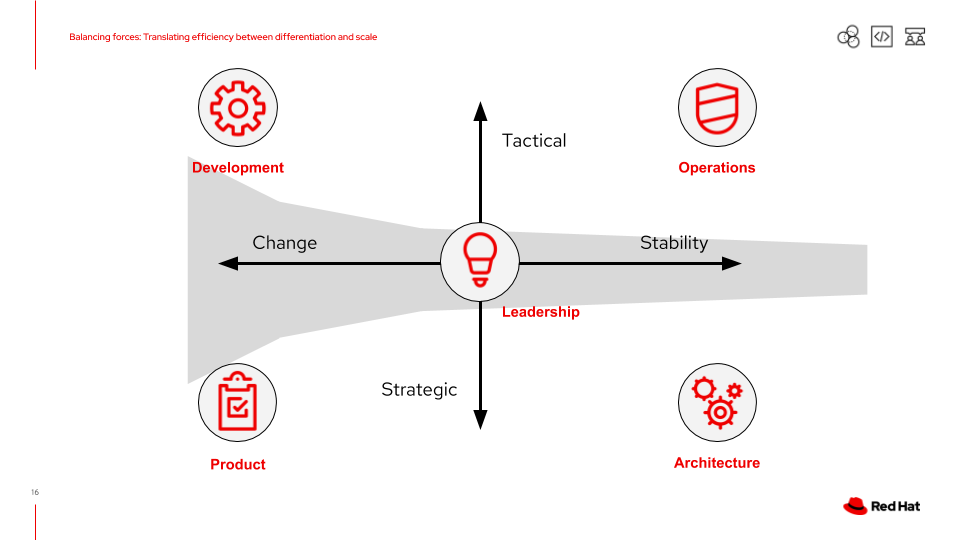 Balancing the elements across the 2 dimensions; change<->stability and tactical<->strategic.