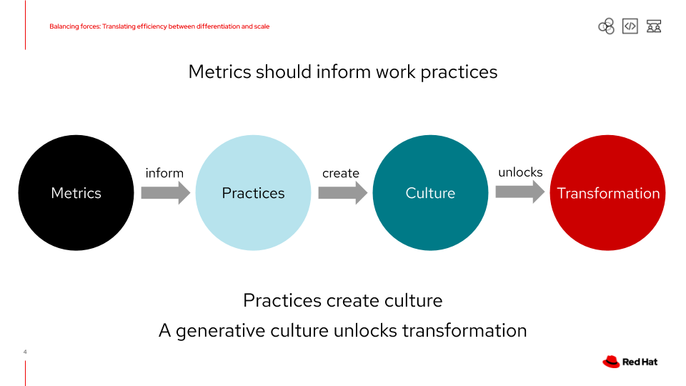 Metrics should inform work practices, practices create culture, and a generative culture unlocks transformation.