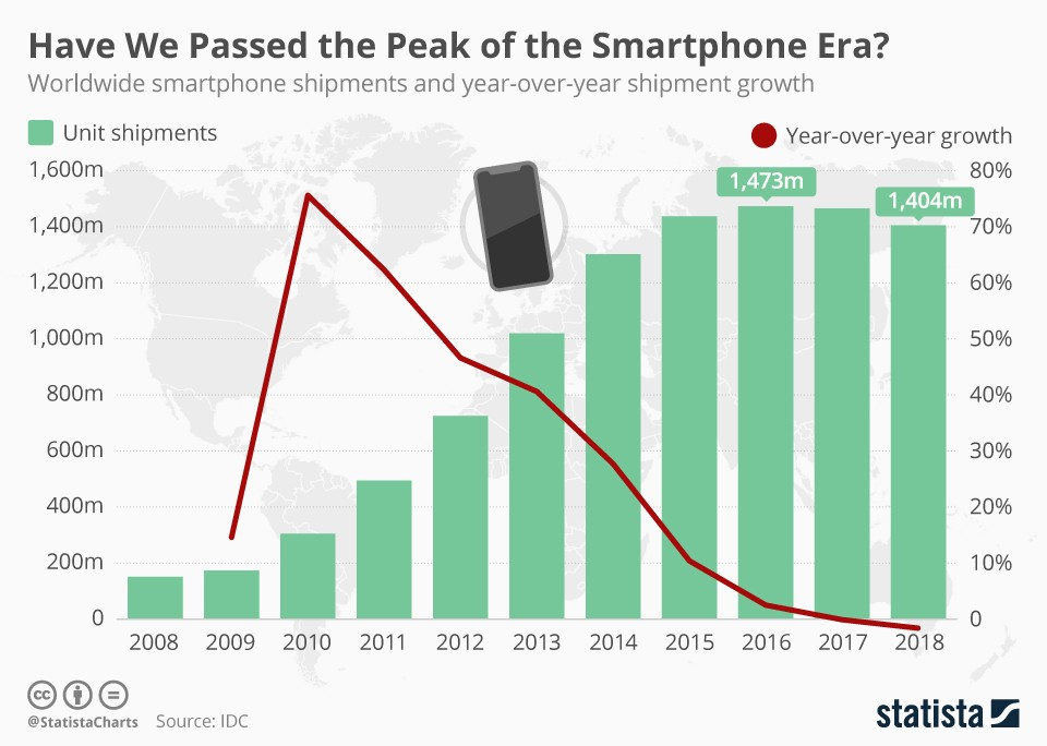 Chart illustrating global smartphone shipments