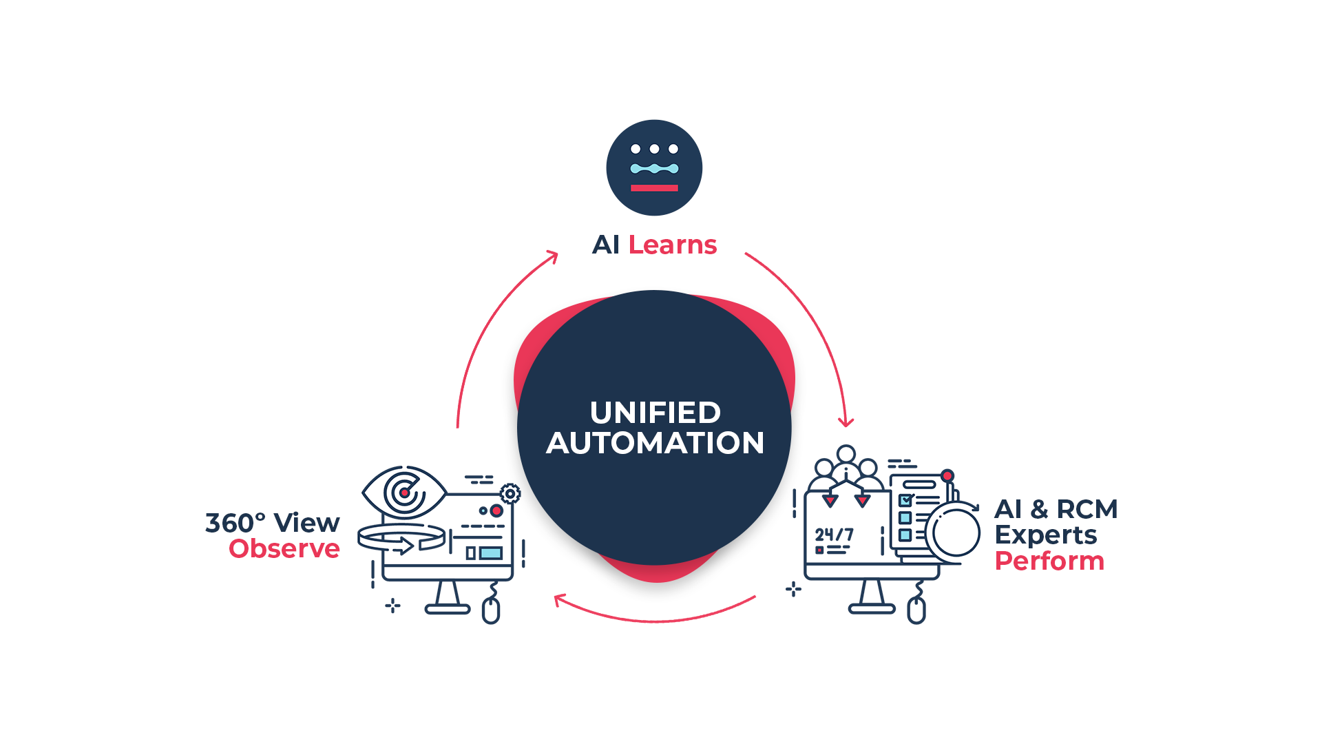 How unified automation works diagram