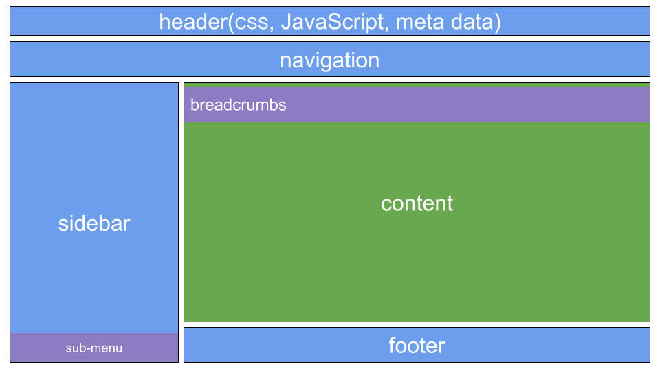 Spring Boot 2 0 — Project Structure and Best Practices (Part 2)