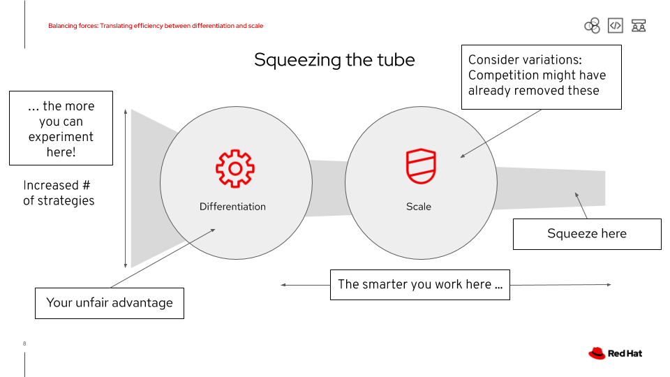 Squeezing the tube; removing variations and focussing on your unfair advantage.