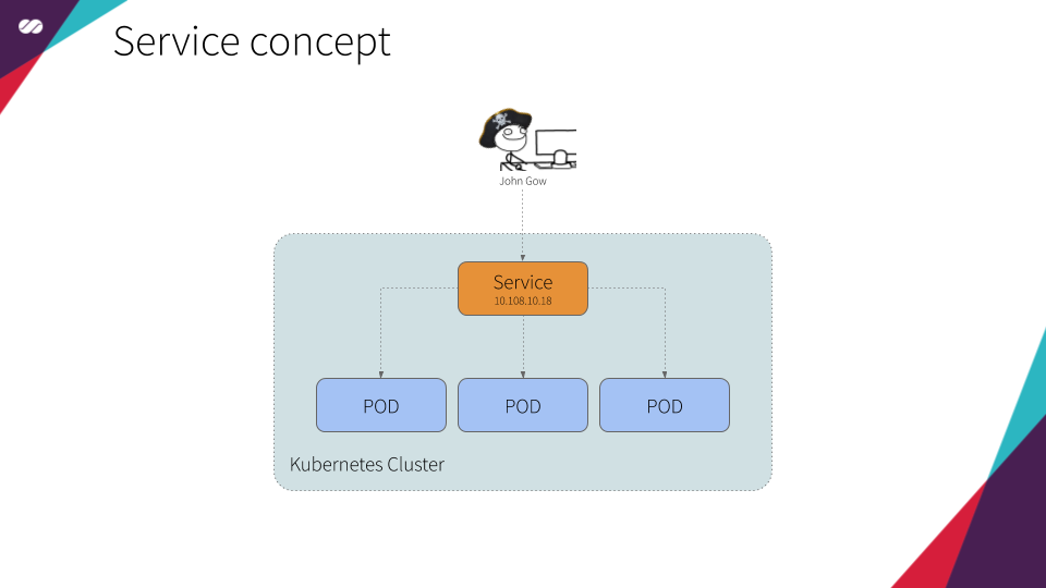 Kubernetes Journey — Up and running out of the cloud