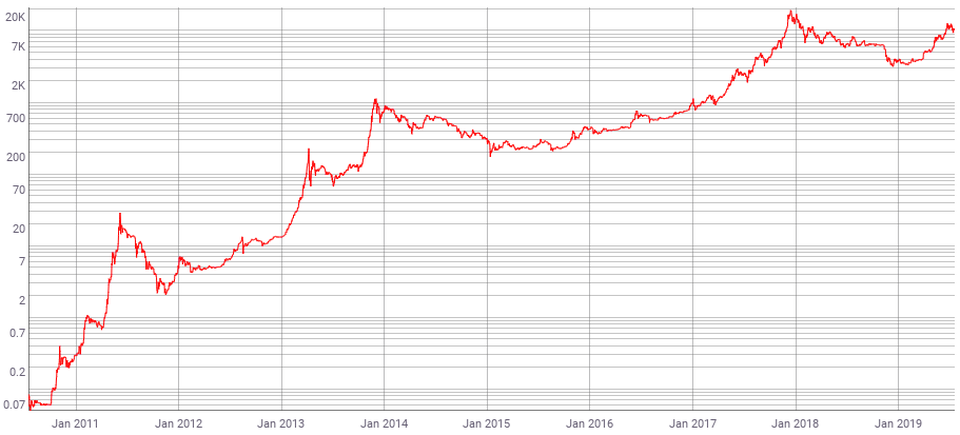 Bitcoin price chart could hold a key to an undiscovered ...