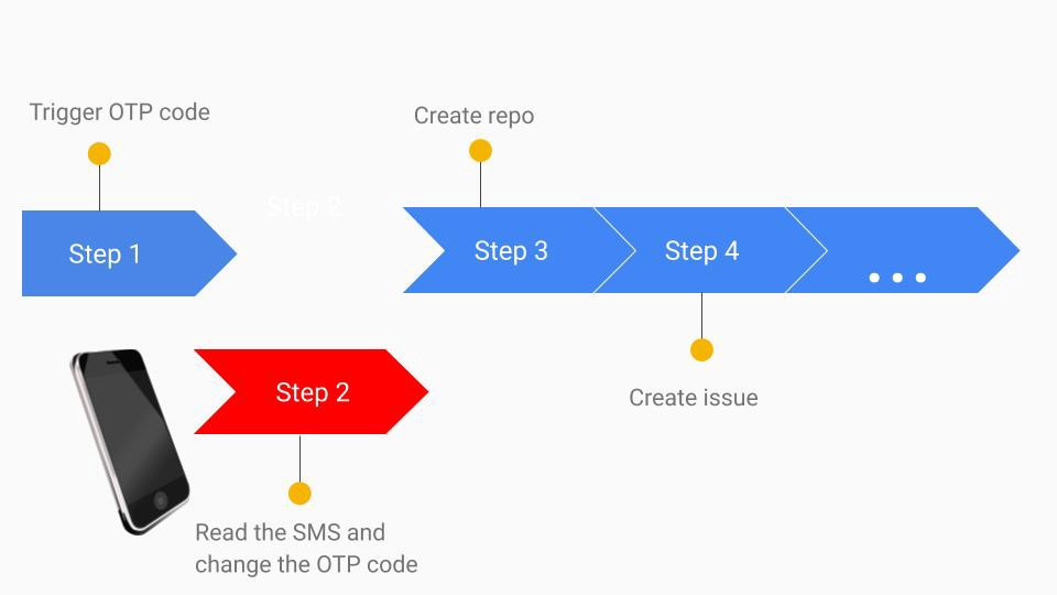 Automated API Testing Strategy for Services using SMS-based