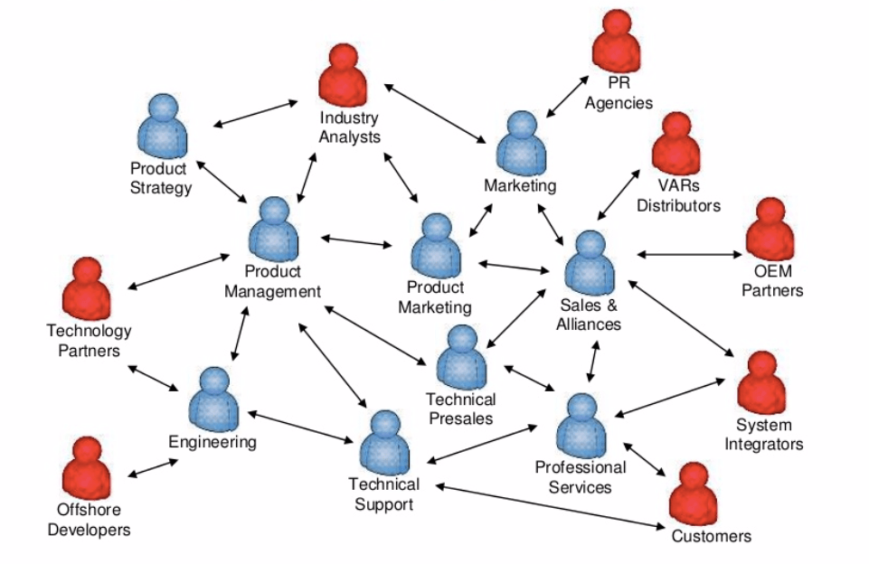 network diagram showing rough information flow between different departments and groups in company