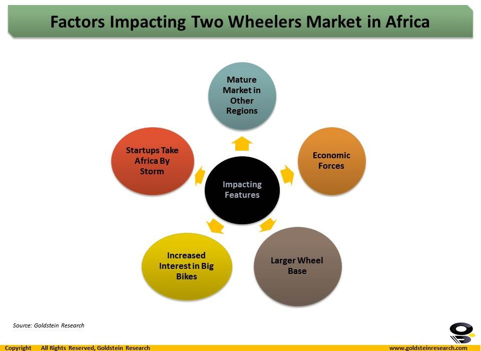 Factors Impacting Two Wheelers Market in Africa