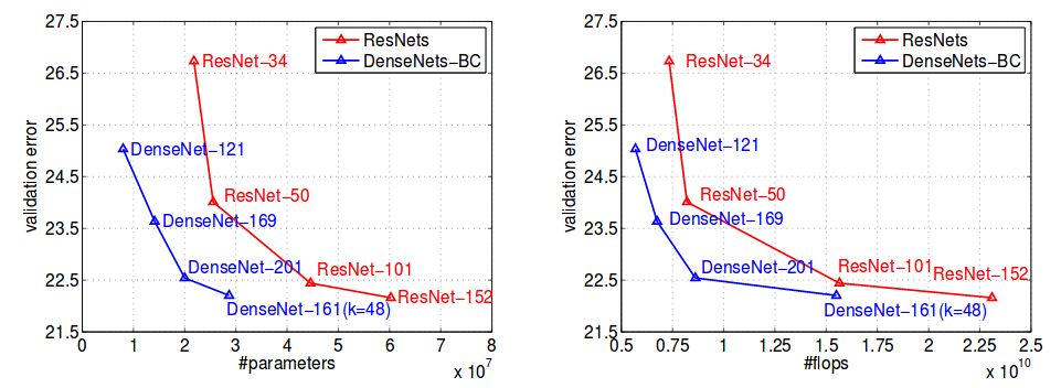 Notes on the Implementation of DenseNet in TensorFlow