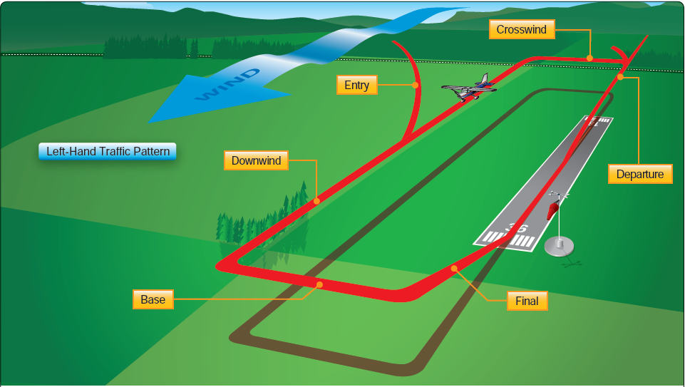 A graphic displaying key positions in an airport traffic pattern