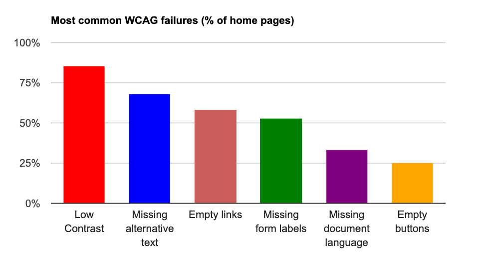 screenshot from webaim showing most common accessibility errors on top million homepages