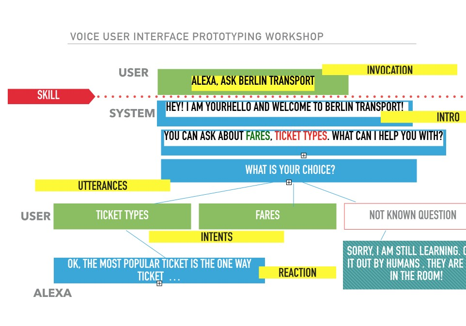 Voice user interface prototyping workshop