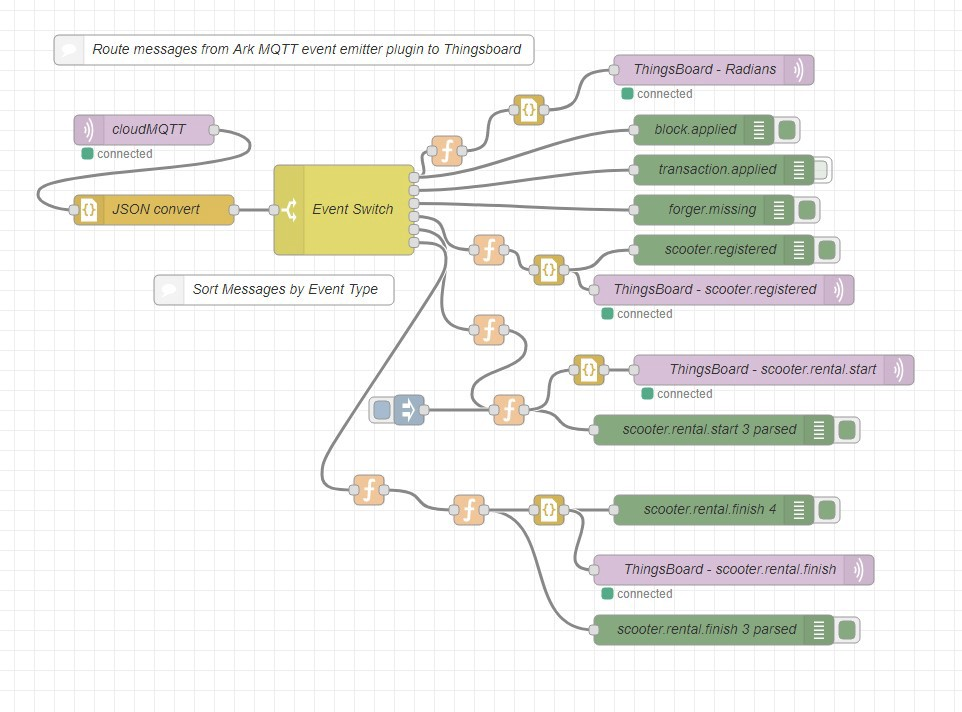 MQTT Event Flow Diagram