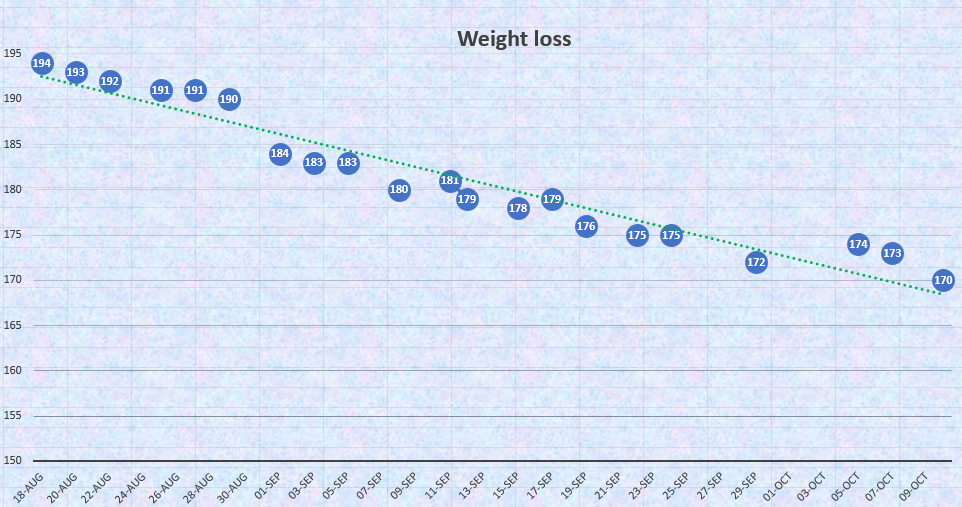 A graph of my personal 60–day weight loss, illustrating a 24-pound decline from 194 to 170 lbs.