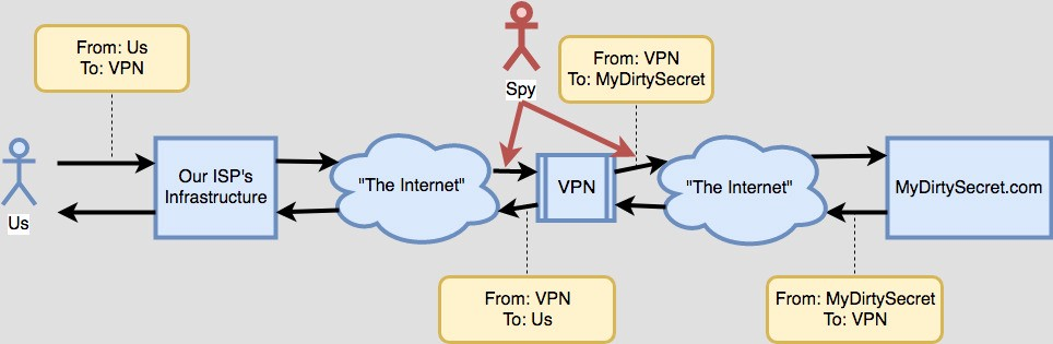 Do VPNs Actually Protect Your Privacy? - Teb's Lab - Medium