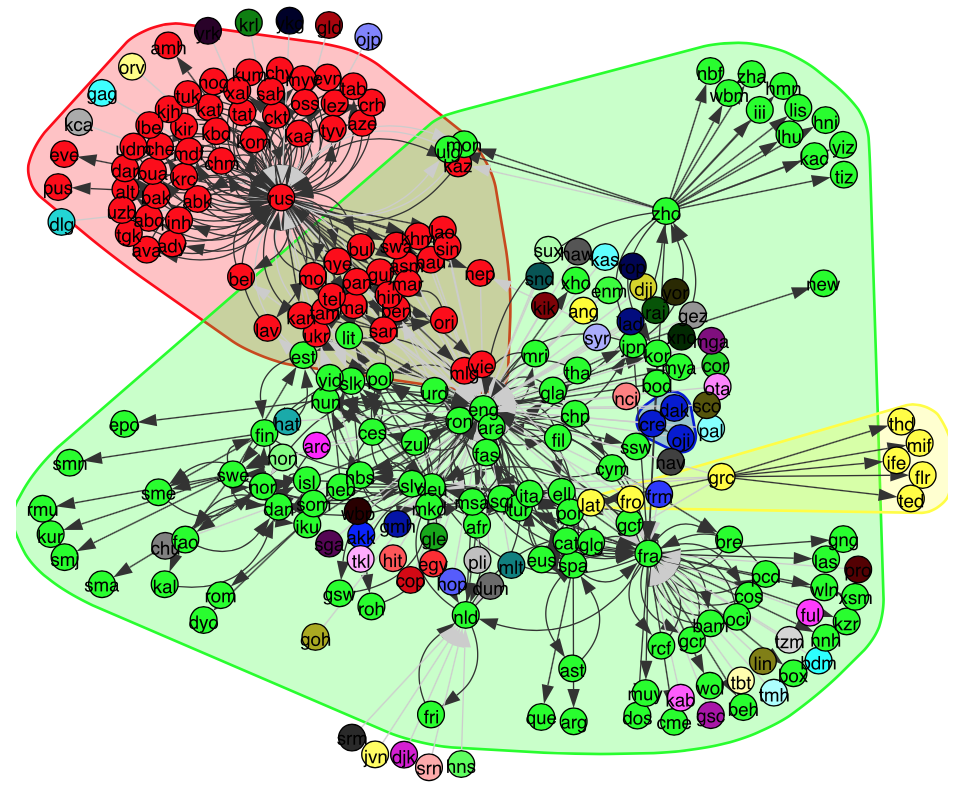 Detecting communities in a language co-occurrence network