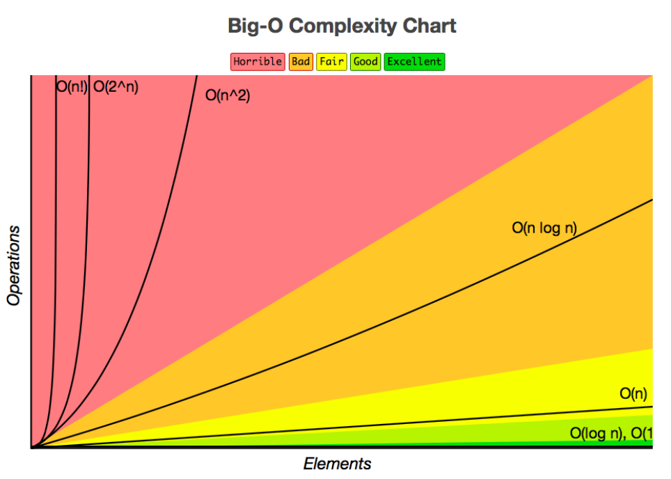 Time Complexities Reference Charts - Robin Kamboj - Medium