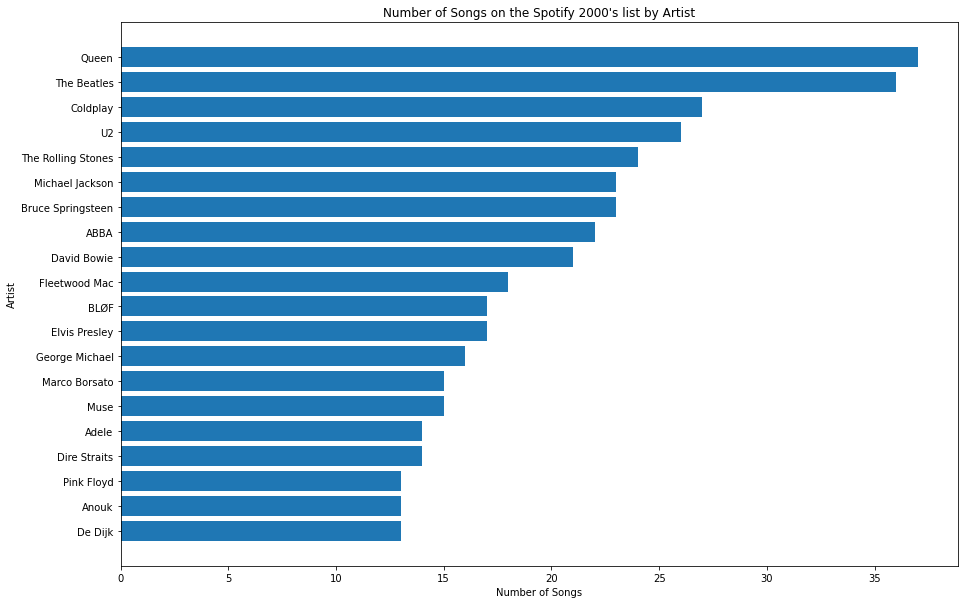 Horizontal Bar Chart Displaying the Number of Songs Released by 20 of the Artists on the List