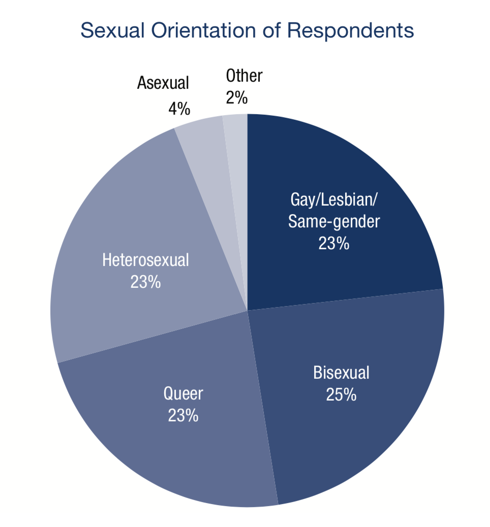 a pie-chart showing that most transgender people are non-heterosexual, & 23% explicitly identify as gay/lesbian/same-gender