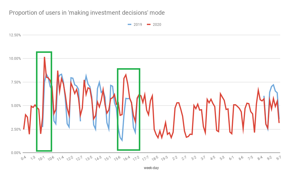 This chart shows the proportion of users in the 'making investment decisions' mode in 2020, against the same weeks a year ago