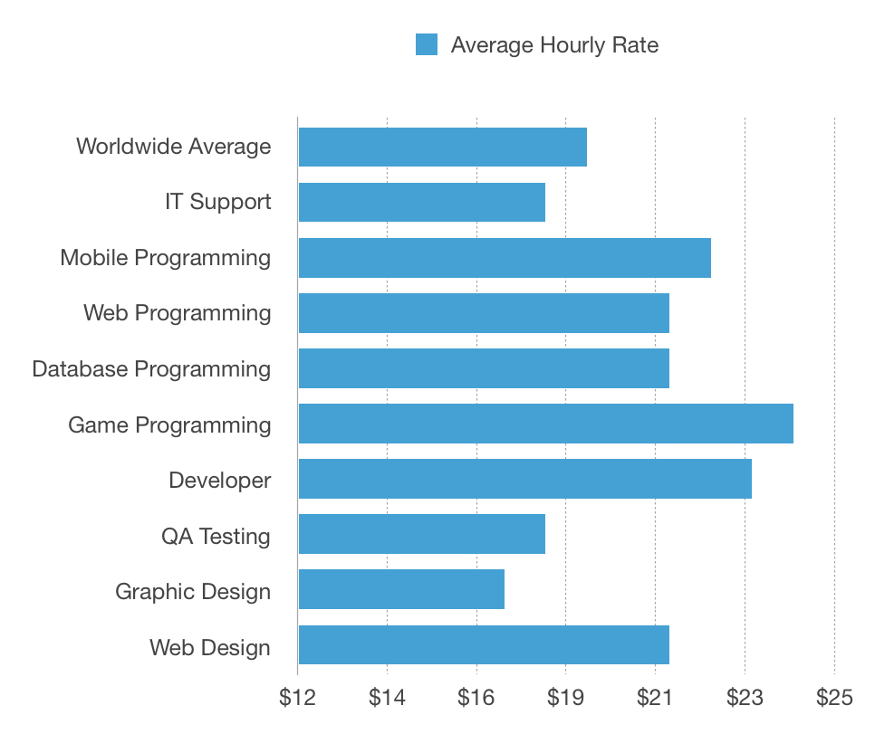How Much Do Tech Freelancers Around The World Earn By Brandon Morelli Codeburst